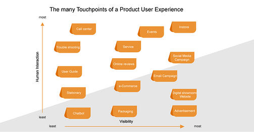 touchpoints-of-a-product-user-experience-net4energy