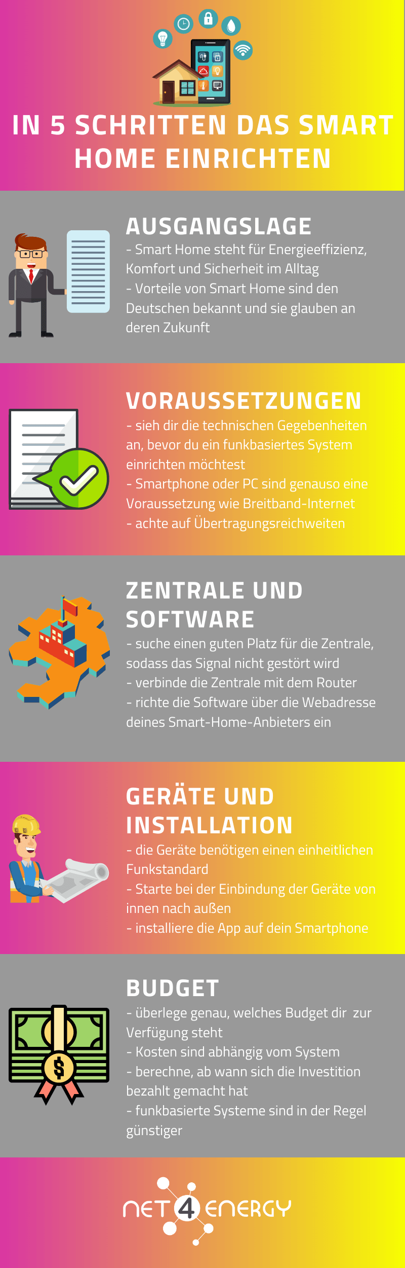 smart-home-einrichten-infografik-net4energy