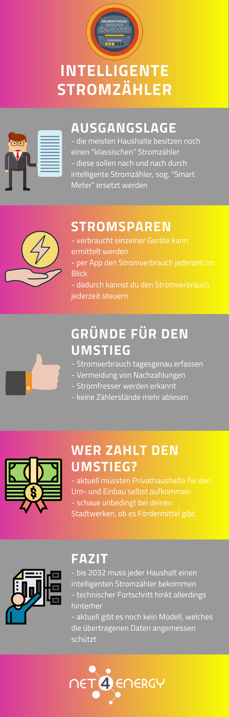 intelligente-stromzaehler-smart-home-infografik-net4energy