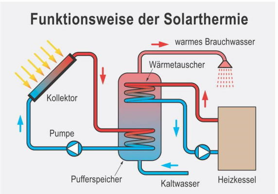 funktionsweise-solarthermie-net4energy