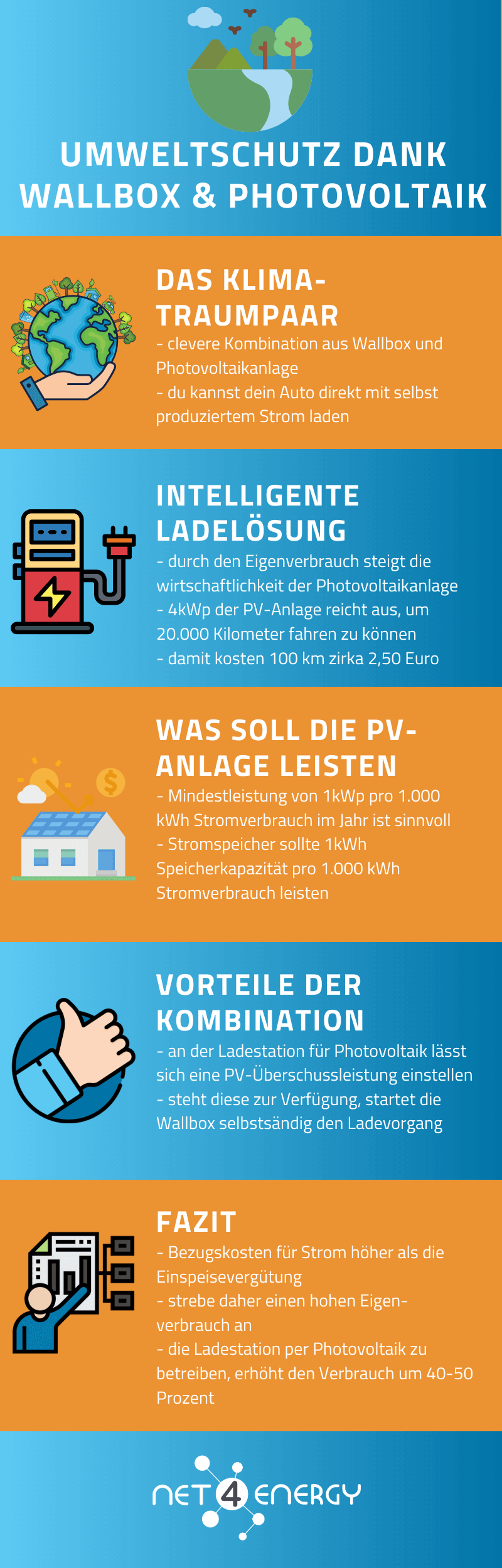 photovoltaik-wallbox-infografik-net4energy