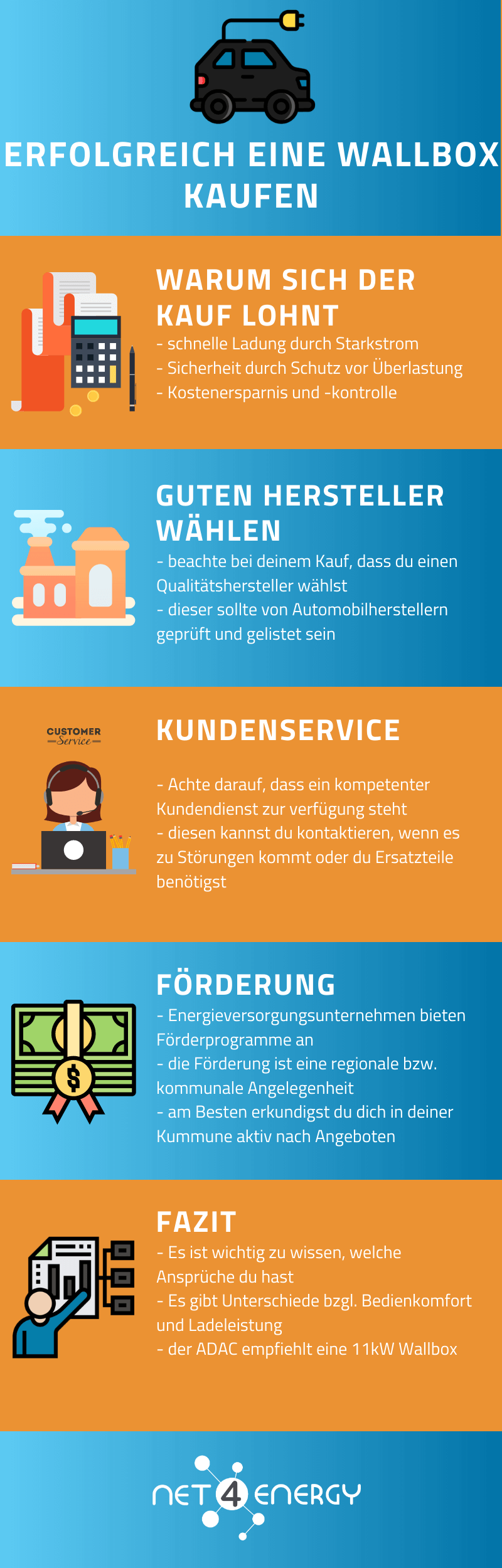 wallbox-kaufen-infografik-net4energy