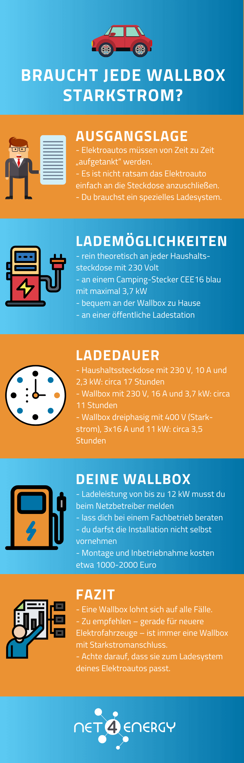 wallbox-starkstrom-infografik-net4energy